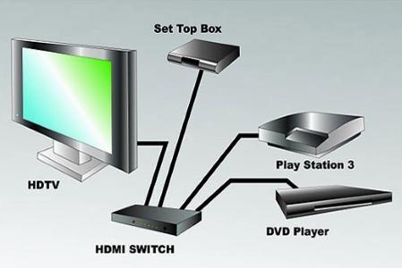 HDMI-свитч