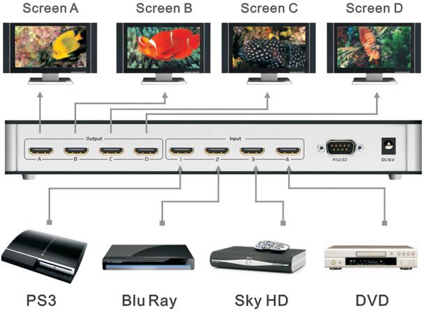 HDMI матрица