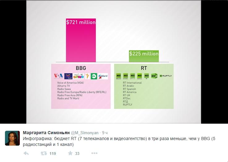 Маргарита Симоньян в своем Твитере даже опубликовала и наглядную агитацию - табличку, см. ниже, в которой сравниваются расходы Broadcasting Board of Governors (BBG) и каналов «Russia Today».