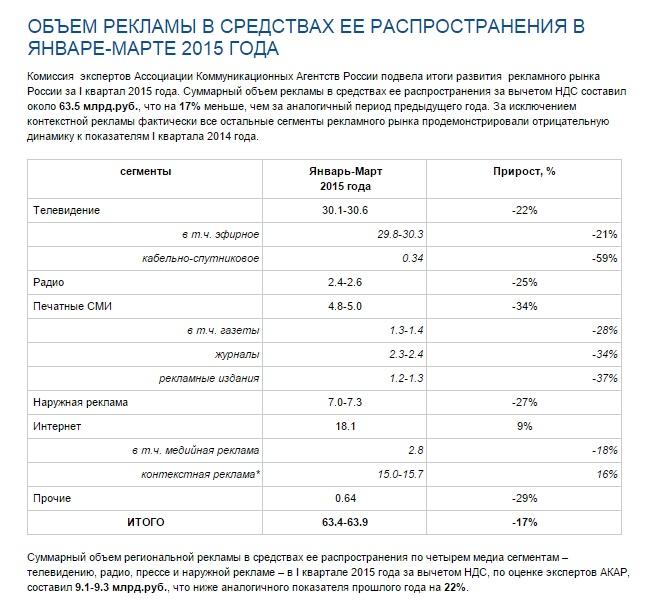 Статистика рекламного рынка России.