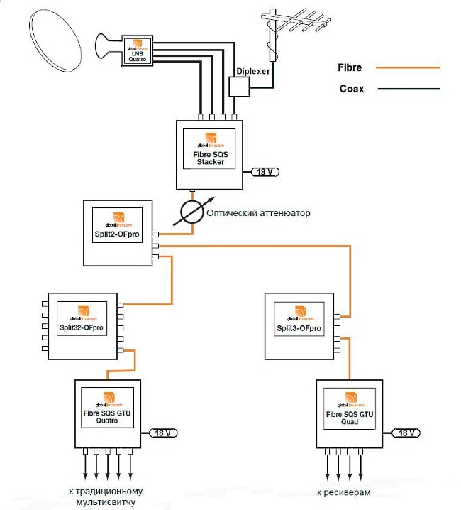 «FibreIRS»: один спутник + цифровое ТВ (DVB-T/T2).