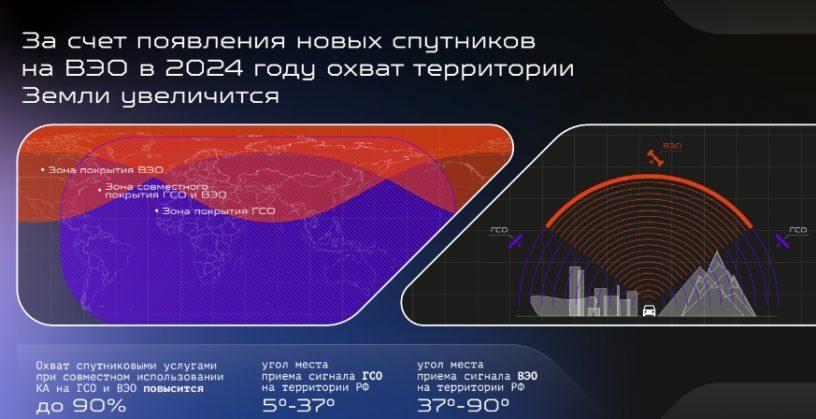 ГП «Космическая связь» хочет увеличить охват покрытия своих спутников (Карта)
